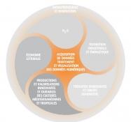Acquisition de données, traitement et visulation de données numériques